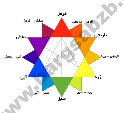 تئوری رنگ برای طراحان - معانی رنگ ها (بخش اول - رنگهای گرم)
